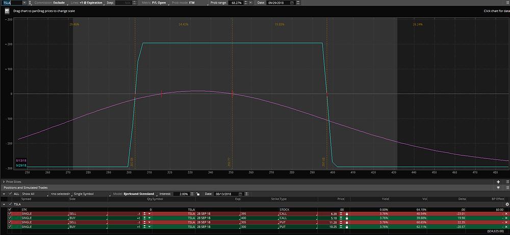 very good risk/reward for ~0.22 Delta short strikes