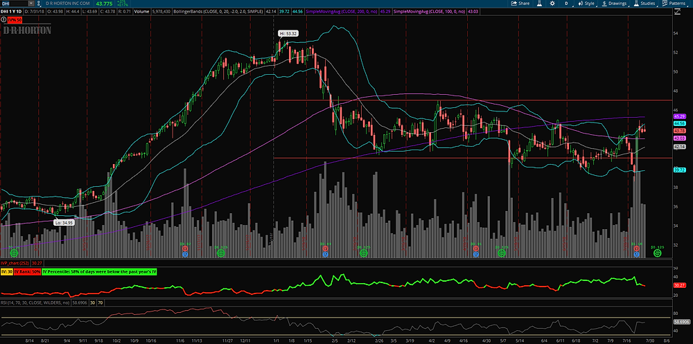 Range bound trading = delta neutral