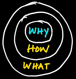 Simon Sinek The Golden Circle What How Why