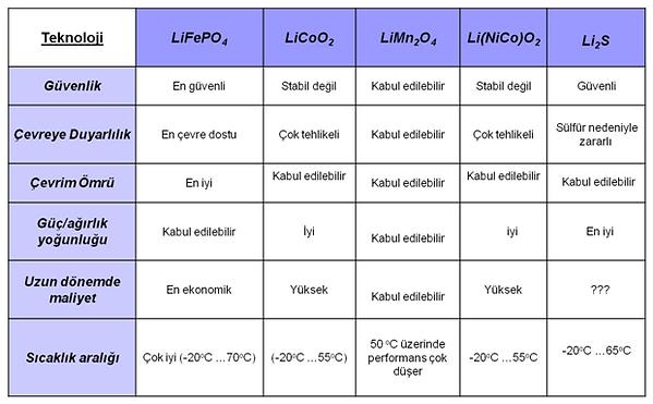Li-ion_tablo2.png