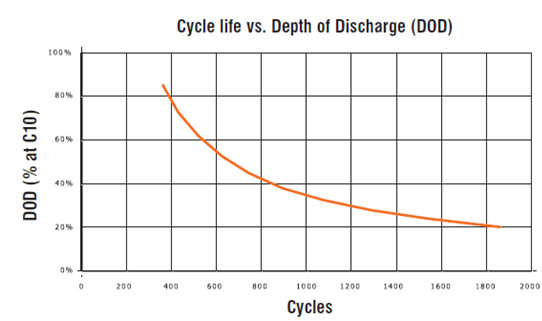 VRLA_cycle_graph.png