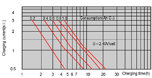 VRLA_Chr_graph.png