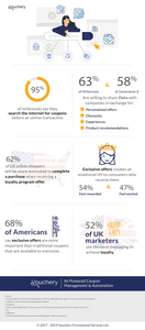 coupon marketing strategy: infographic on stats of the importance of coupon marketing