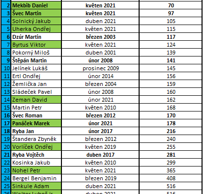 Martin Švec v top 100 na světě + přehled historie světového žebříčku a Čechů