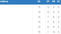 Třetí místo po základní části extraligy žen a semifinále Play off s Fajne