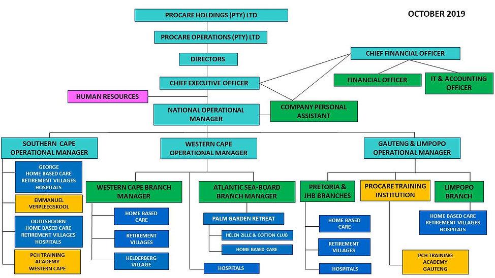 Organogram Management Structure  Oct 201
