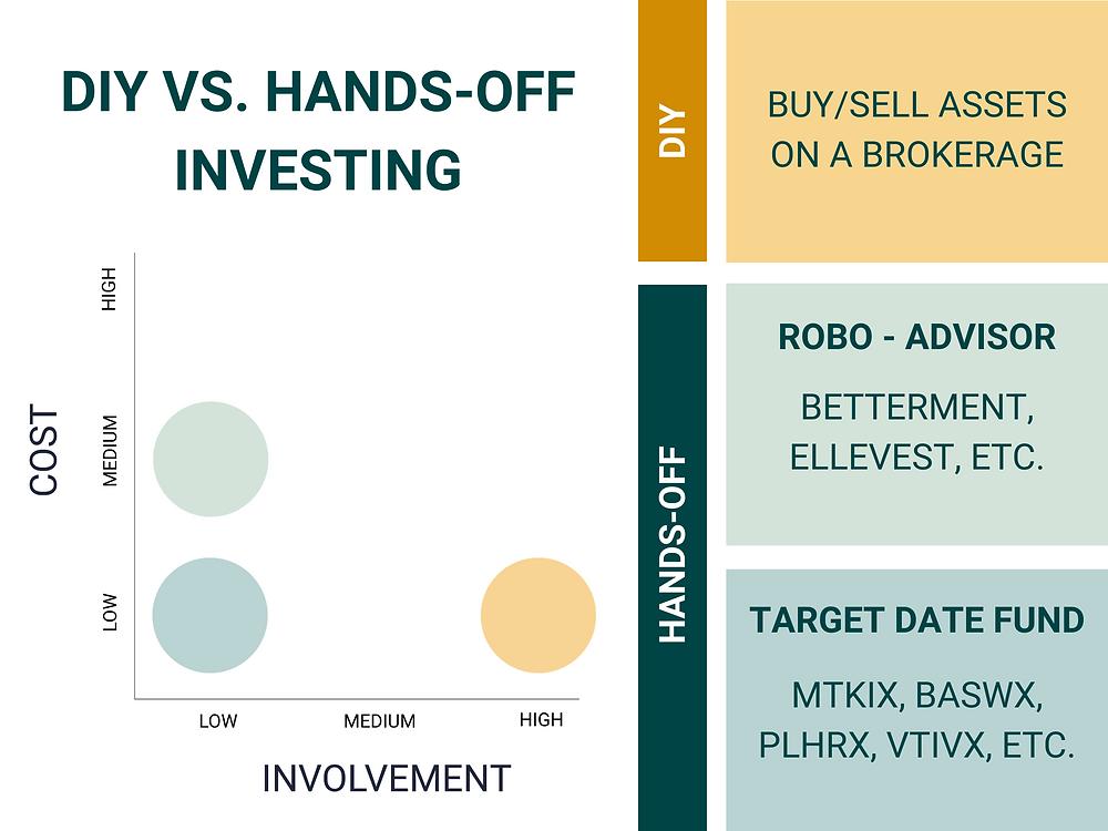 DIY vs Hands Off Investing
