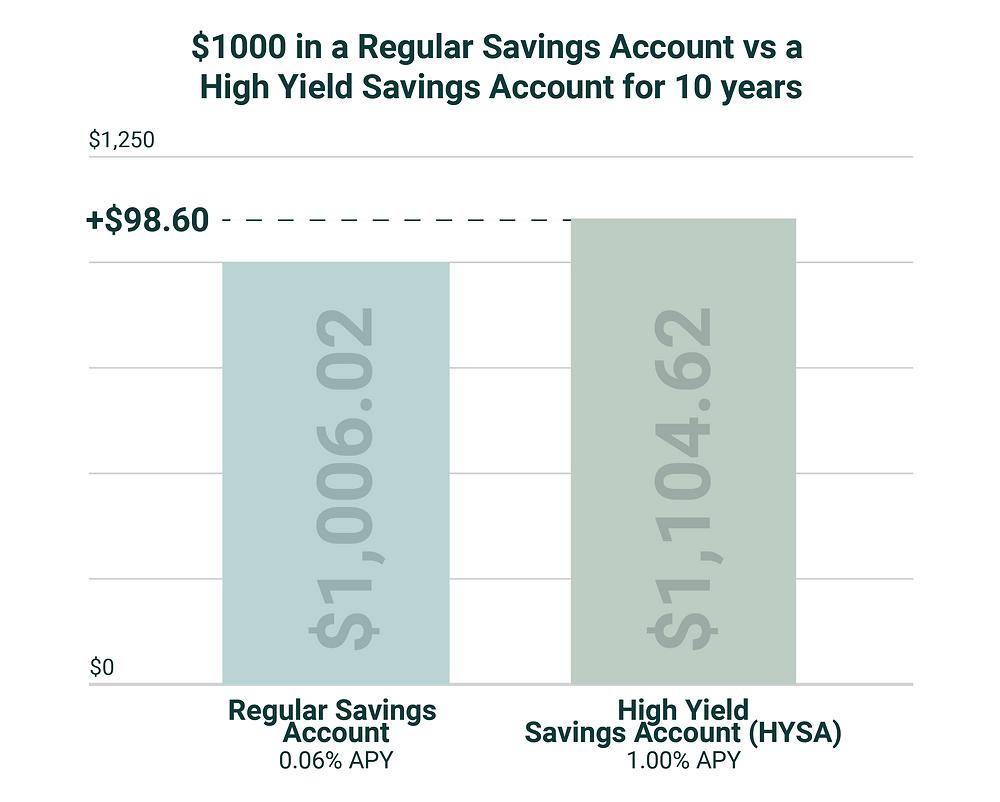 high yield savings accounts vs regular savings account