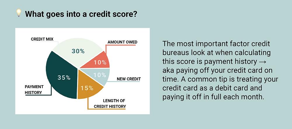 credit score break down
