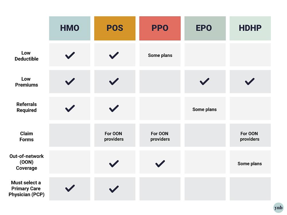 Comparison of popular health care plans