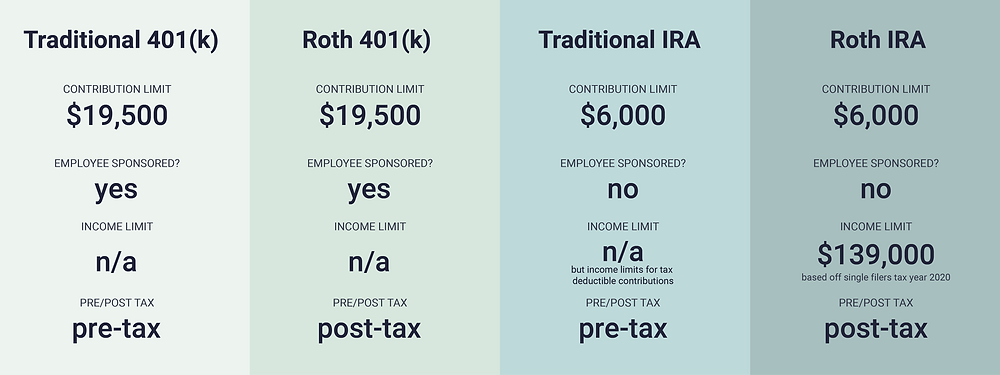 Summary of Common Retirement Accounts