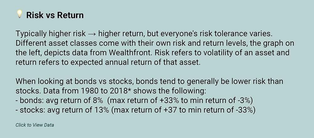 risk vs return for assets