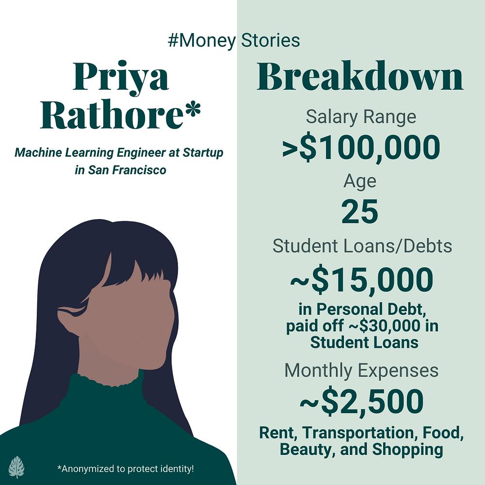 priya rathore money story