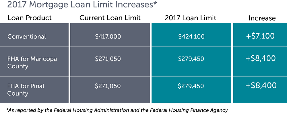 Fairway Mortgage Arizona, Fannie Mae, Freddie Mac, FHA, increases loan limits