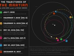 Orbital Mechanics and The Martian (with math)
