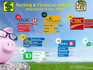2016 Reputation Scores (Banking &Financial Industry)