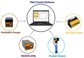 LAMBDA Pnet pump control software for peristaltic pumps, syringe pump, massflow gas flow controllers & powder feeder