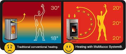 Piazzetta Pellet Heaters multifuoco system