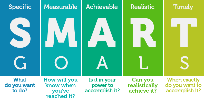 SMART goals: Specific, measurable, achievable, realistic, and timely