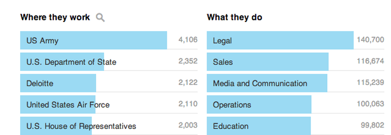 Political Science and Government Top Employers