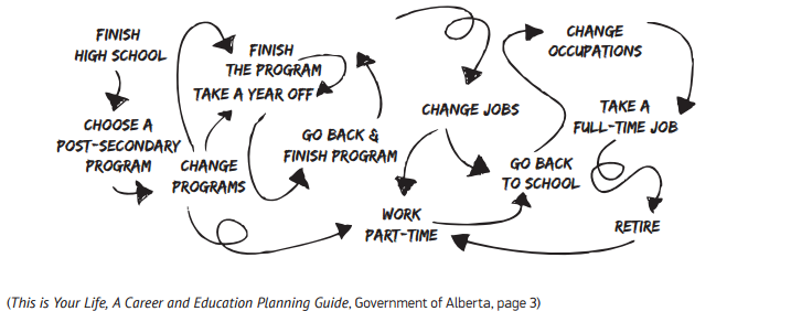 A drawing of a non-linear career path: Finishing school, choosing a secondary program, changing programs, taking a year off, finishing programs, working part time, changing jobs, changing occupations, full-time work, retiring, going back to work part time, the cycle continues.