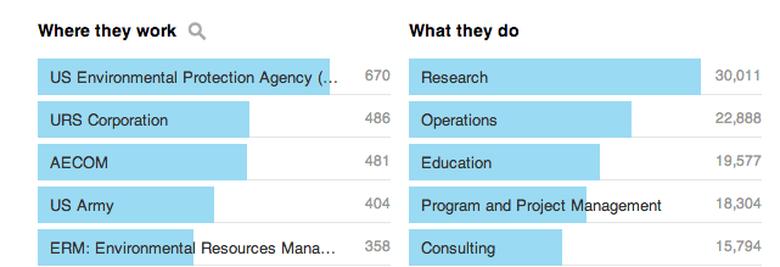 Environmental Studies Top Employers