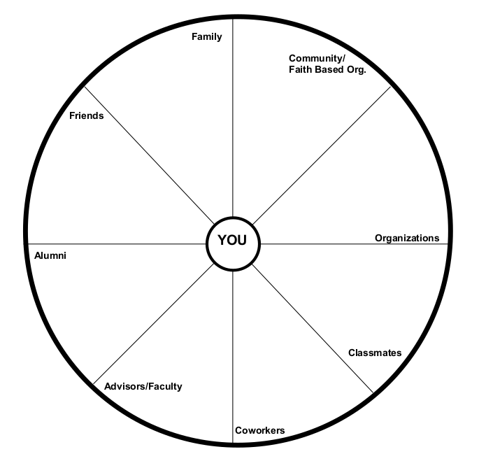 """A networking pie chart. Clockwise: Community/faith based organization. Organizations. Classmates. Coworkers. Advisors/Faculty. Alumni. Friends. Family. At the center is a circle with """"You"""" in it."""