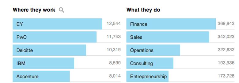 Economics Top Employers