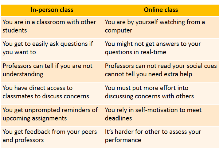 Table: Differences between in-person classes and online classes