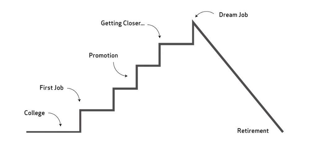 A linear career path: college, first job, promotion, approaching dream job, getting dream job, retirement
