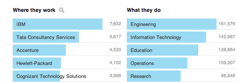 Mathematics Top Employers