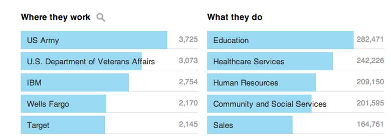 Psychology Top Employers