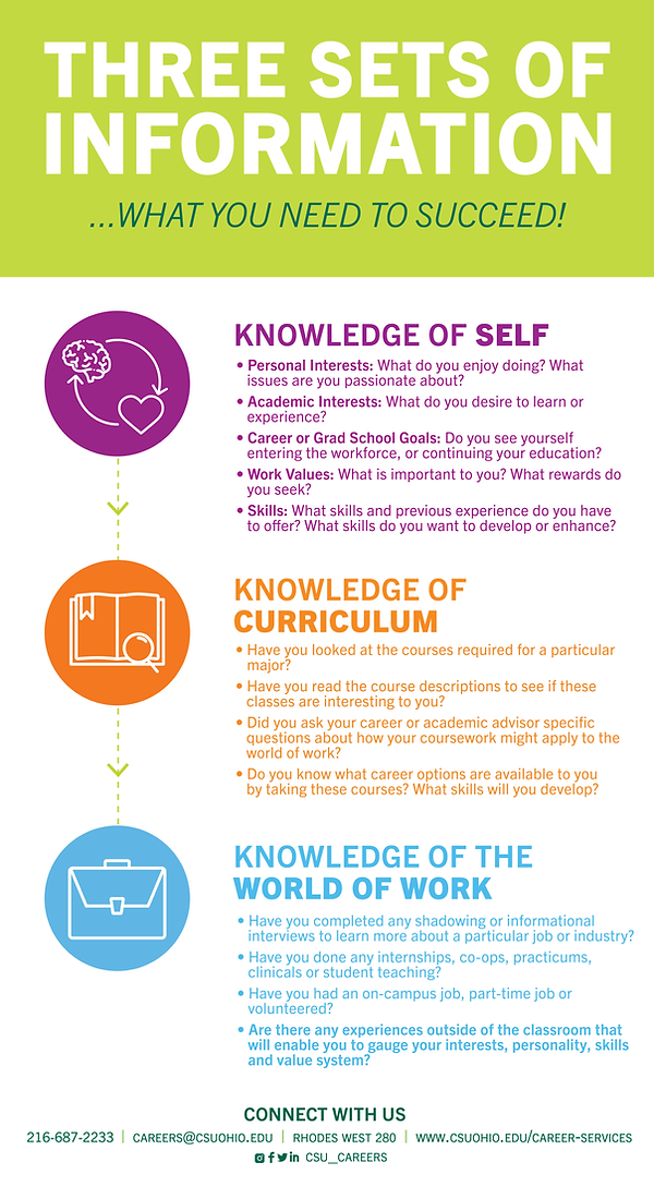 Three Sets of Information graphic. Includes a step by step guide on building your knowledge of self, cirriculum, and the world of work to help you succeed. Click to download pdf.