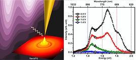 Light emission spectra