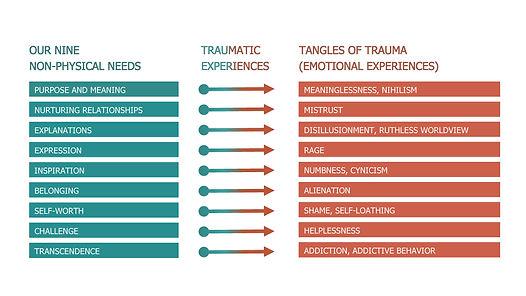 Human Needs 9 Part Series Diagram.jpg