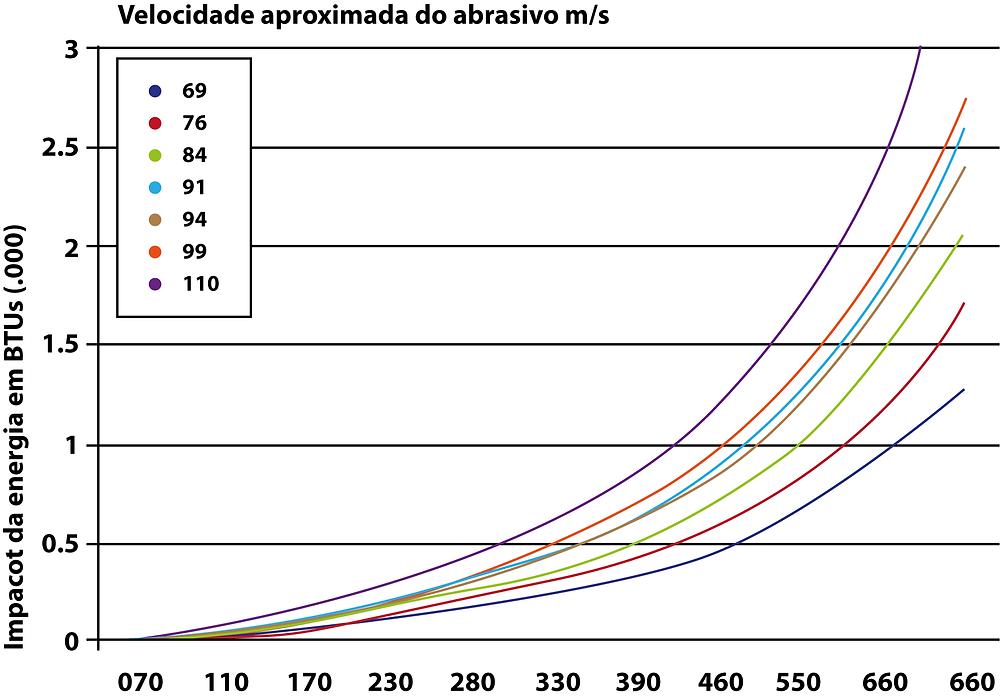 grafico com velocidade do lancamento do abrasivo