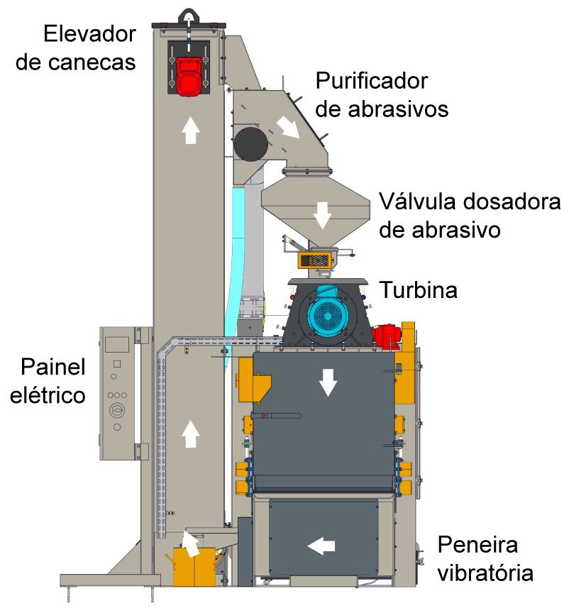 jateamento turbinado