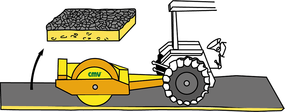 como funciona o rolo compactador