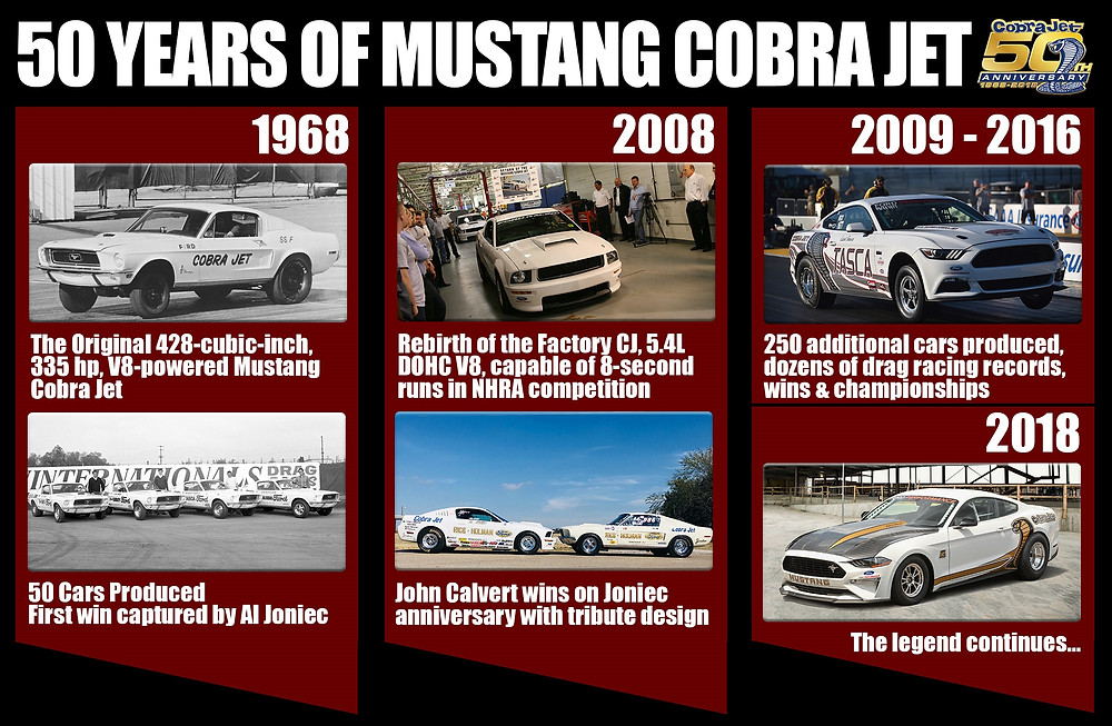 Ford Performance today revealed the quickest drag racing Mustang ever, capable of covering a quarter-mile in the mid-eight-second range. The 2018 Mustang Cobra Jet is a limited-edition turnkey race car that honors the 50th anniversary of the original that dominated drag strips in 1968.