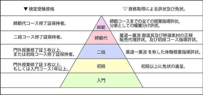 菓道一菓流検定システム.jpg