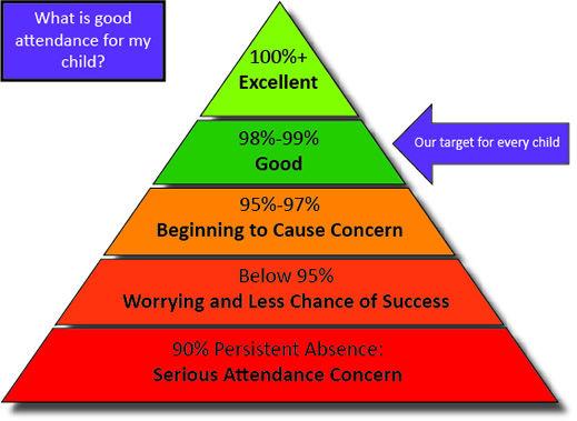 Attendance Triangle