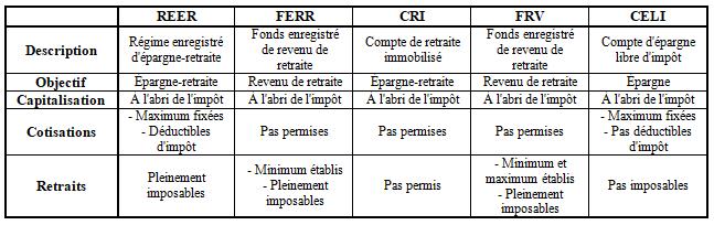 Régimes enregistrés - REER - FERR - CRI - FRV - CELI