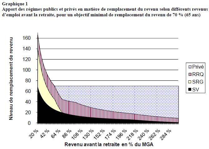 PSV et RRQ : régimes publics de retraite