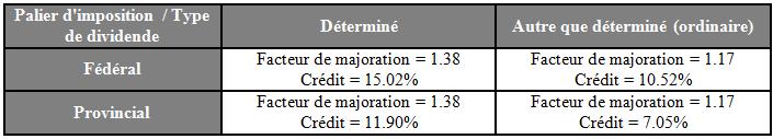 Traitement fiscal - Dividendes