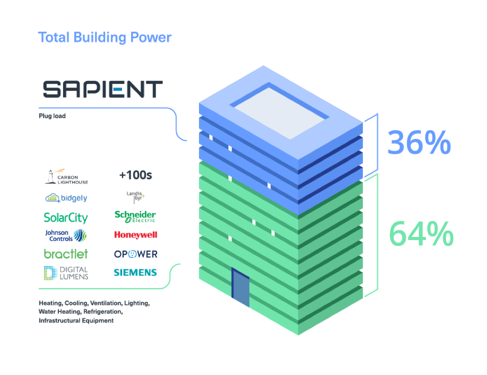 Sapient Industries Platform