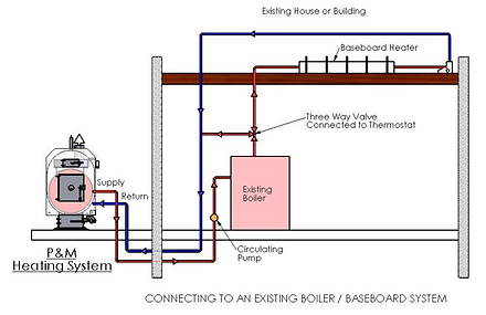 P&M  eXISTING bOILER : bASEBOARD ia.png