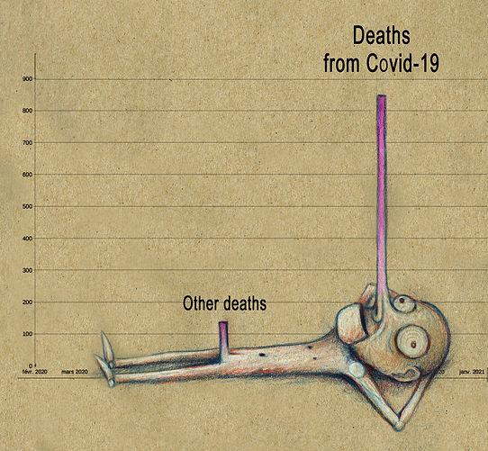 Statistiques | Corona Virus | Covid-19 | Adrien Dusilence