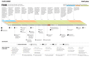 UX Experience map
