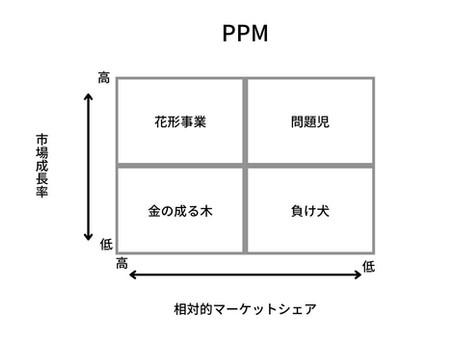 教祖・信者ビジネスをPPMで分析する。