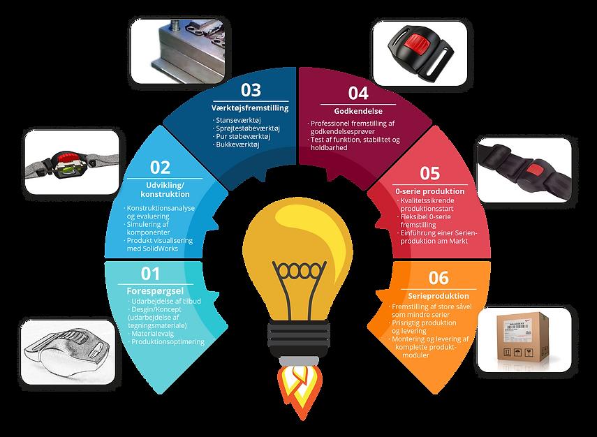Die 6 Schritte unserer Produktentwicklung: Kontaktieren Sie uns und wir finden gemeinsam eine Lösung für Ihren Produktbedarf
